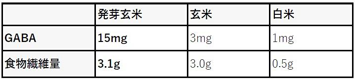 発芽玄米栄養素
